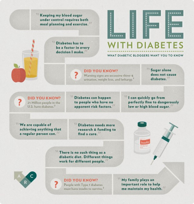 Life With Diabetes- American Recall Center